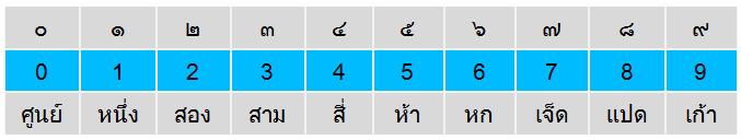 Thai Wörterbuch Zahlen