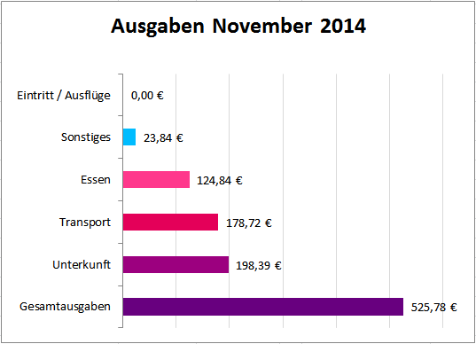 Backpacking Kosten Gesamt November 2014